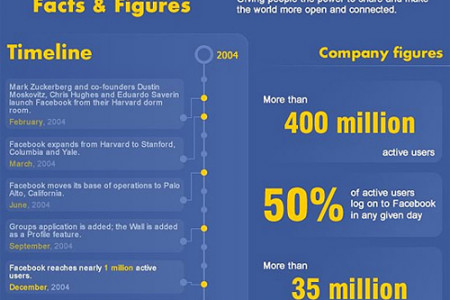 Facebook in Facts and Figures  Infographic
