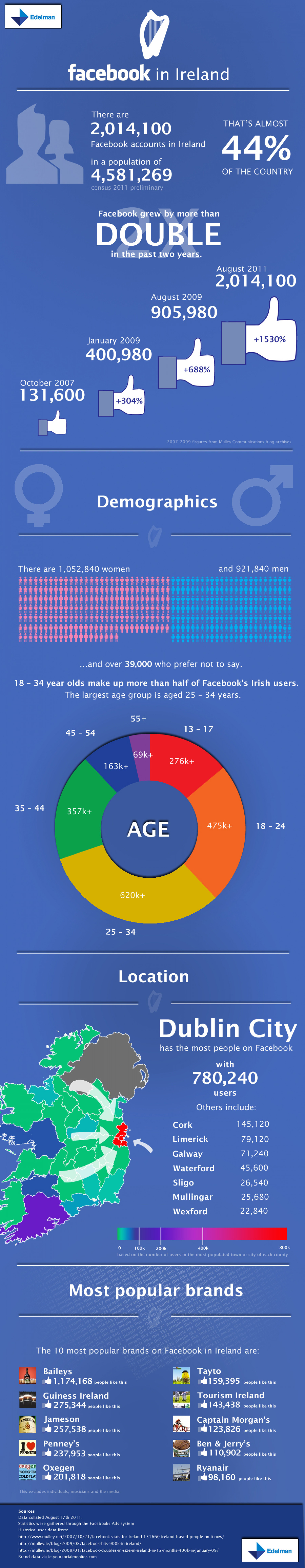 Facebook in Ireland Infographic
