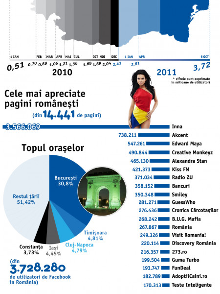 Facebook in Romania @ Oct 6th 2011 Infographic