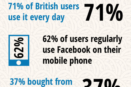 Facebook in the Average UK Home Infographic