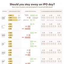 Facebook IPO - should you invest? Infographic