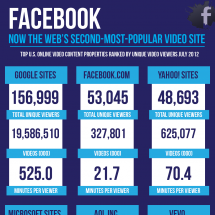 Facebook Is Now the Web's Second Most Popular Video Site Infographic