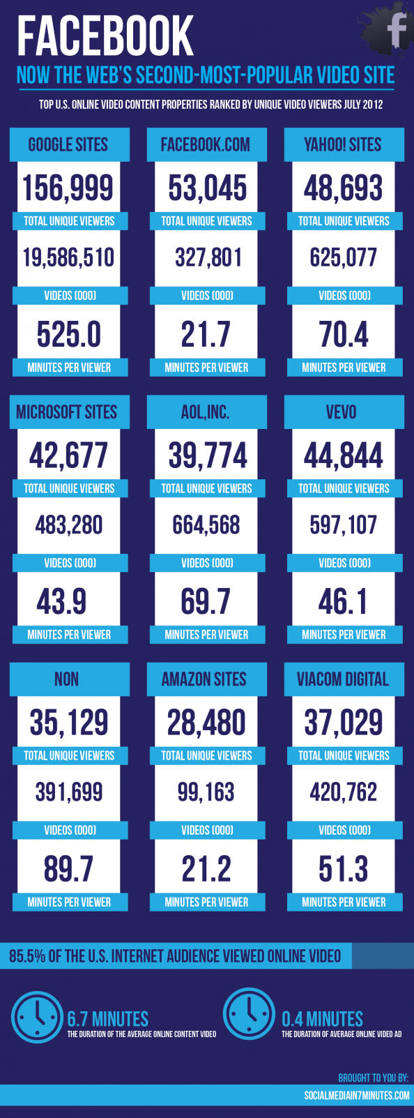 Facebook Is Now the Web&#039;s Second Most Popular Video Site Infographic