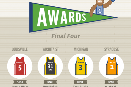Facebook March Madness Final Four Infographic