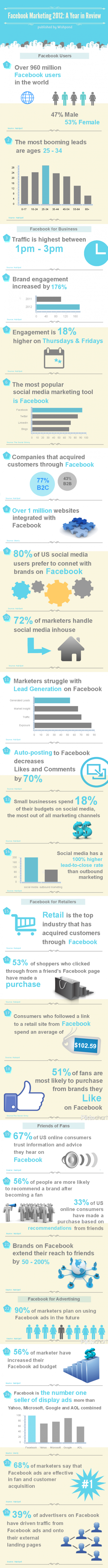 Facebook Marketing 2012: A Year in Review