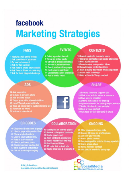 Facebook Marketing Strategies  Infographic