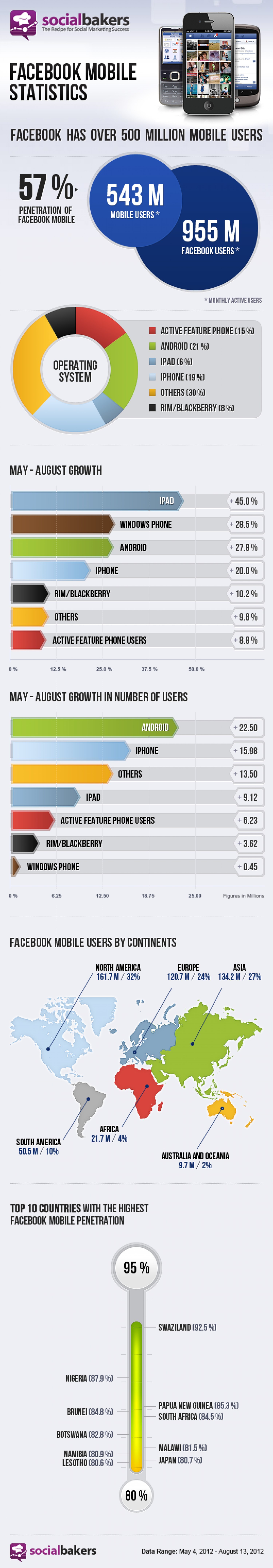 Facebook Mobile Statistics Infographic