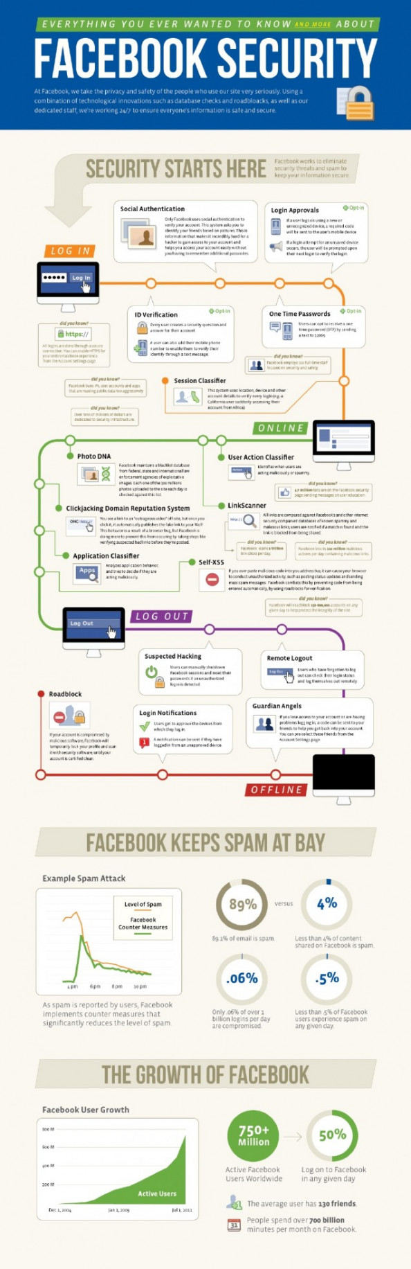 Facebook New Security Features Infographic