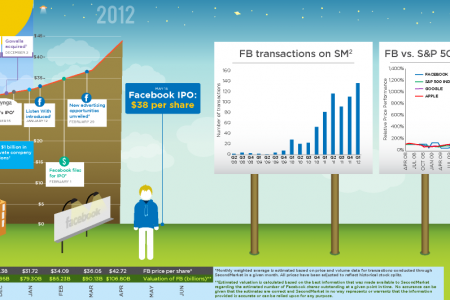Facebook on SecondMarket Infographic