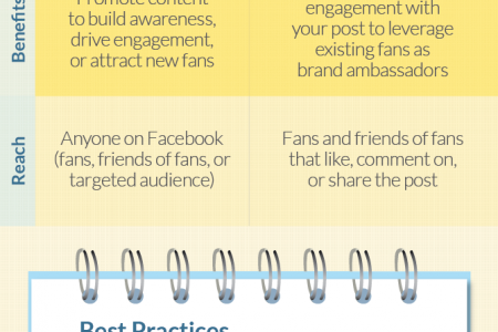 Facebook Page Post Ads Guide for News Feed Infographic