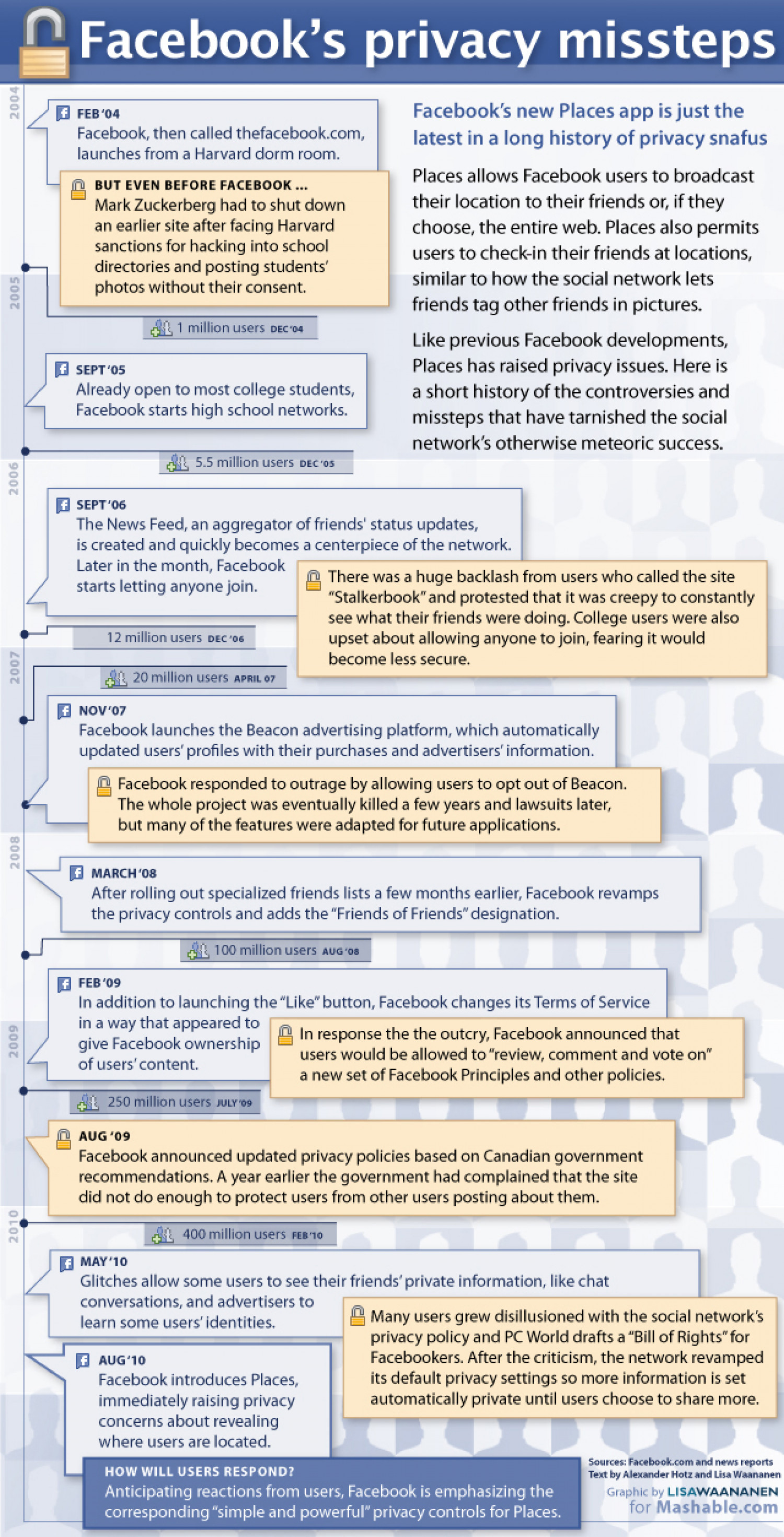 Facebook Privacy: 6 Years of Controversy  Infographic