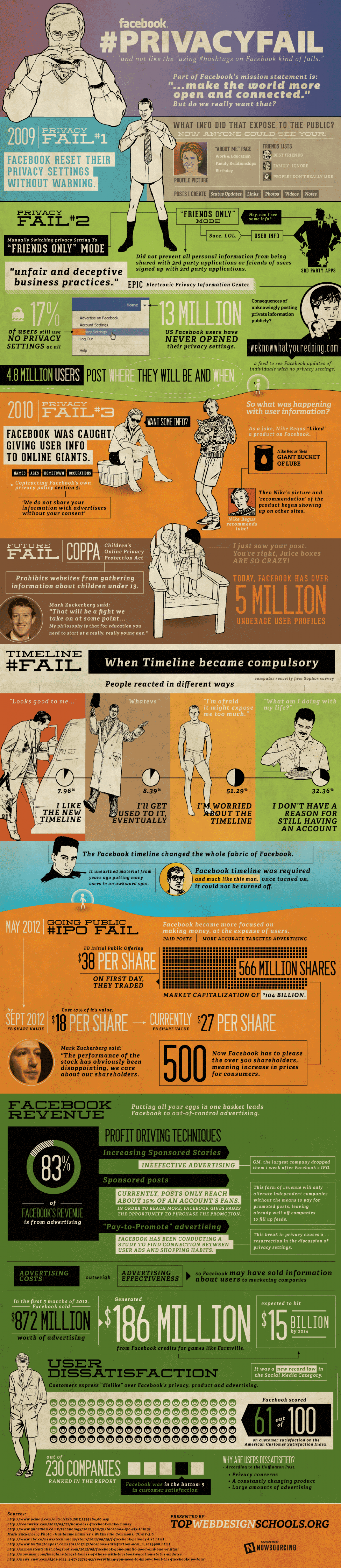 Facebook Privacy Fail Infographic