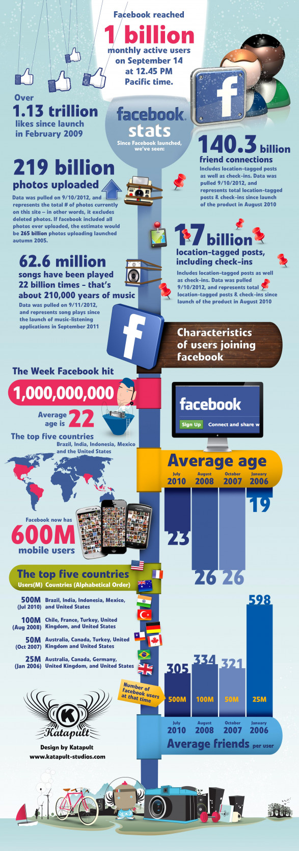Facebook reaches 1 billion monthly active users