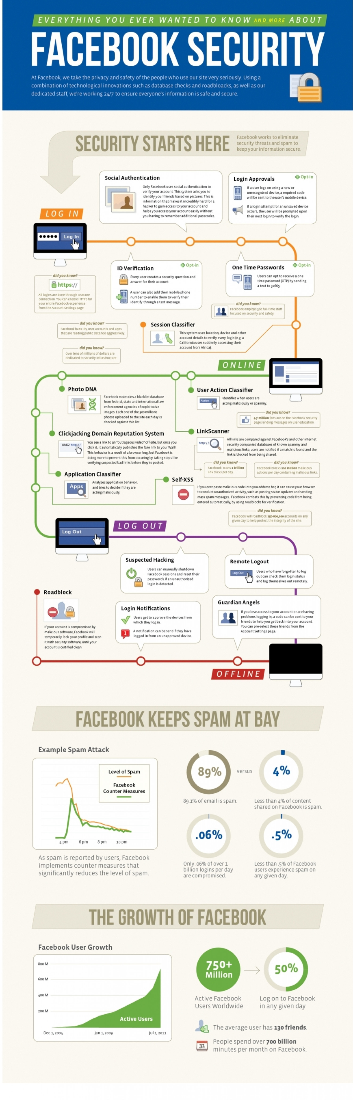 Facebook Security Features Explained  Infographic