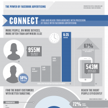 The Power of Facebook Advertising Infographic