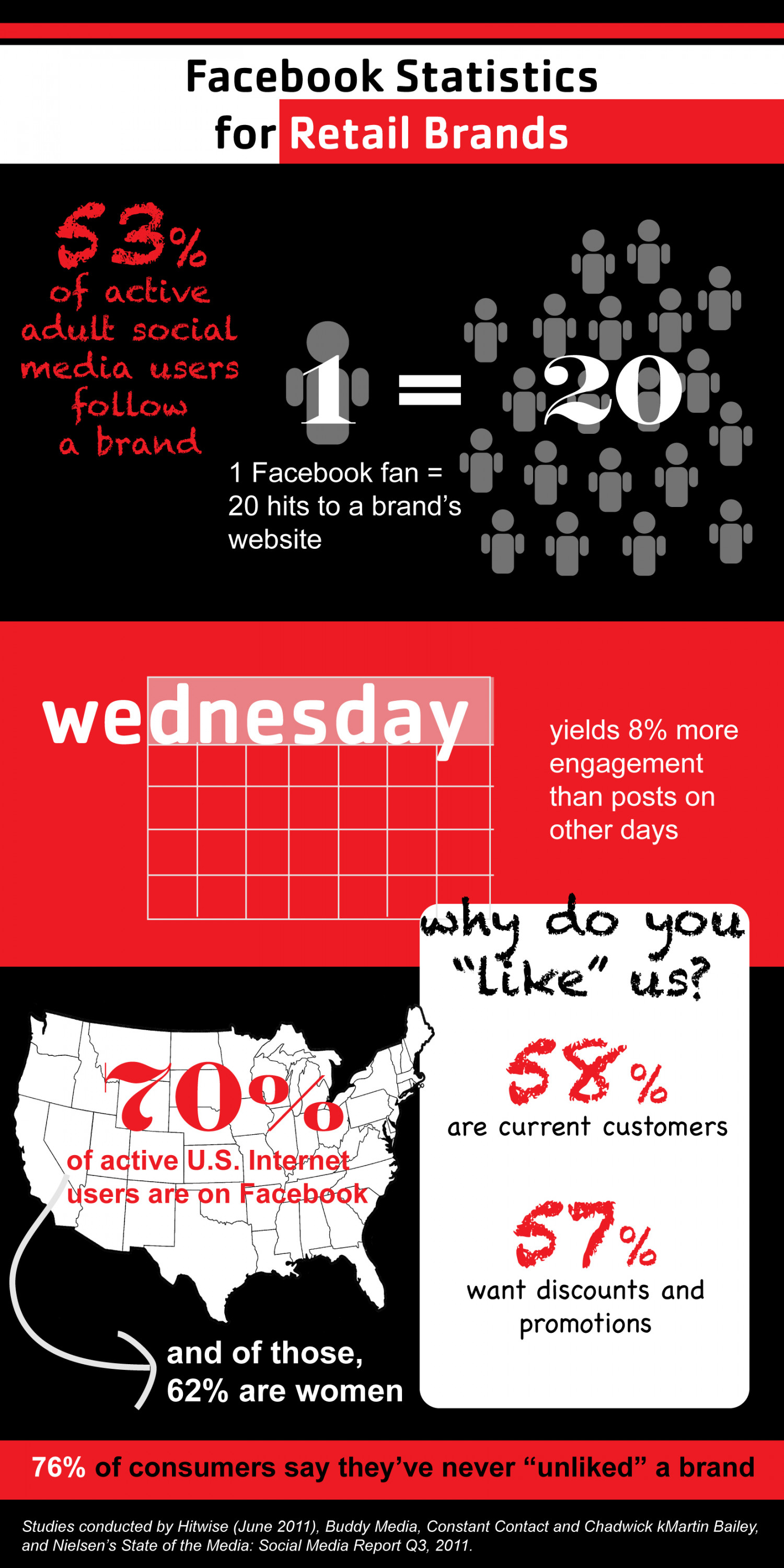 Facebook Statistics for Retail Brands Infographic