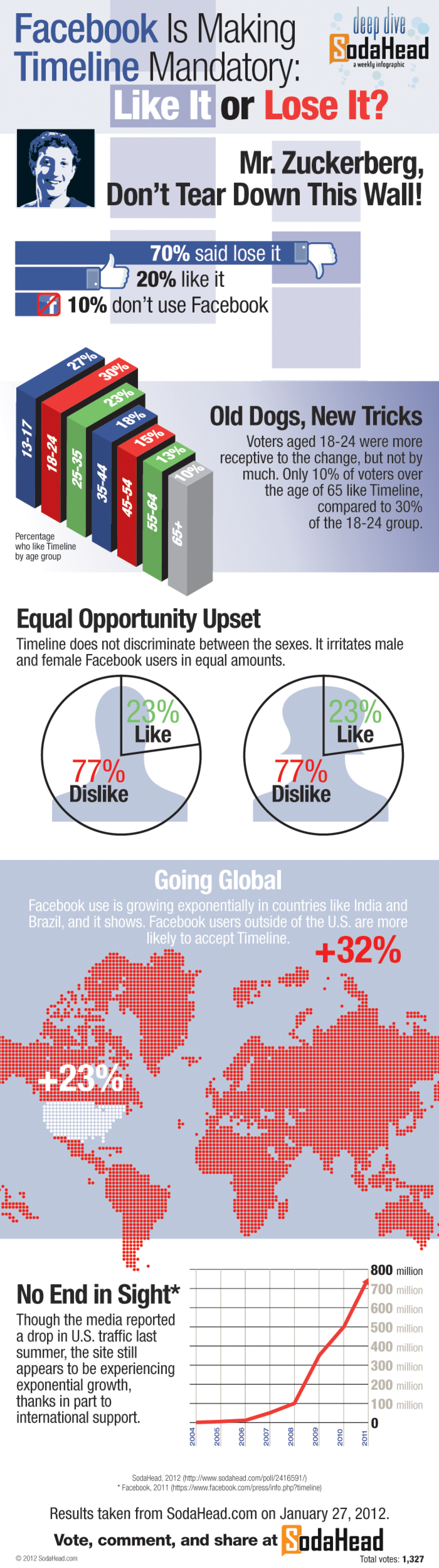 Facebook Timeline, Like It or Lose It Infographic