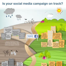 Facebook, Twitter, LinkedIn  Is Your Social Media Marketing Campaign On Track? Infographic