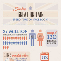 Facebook UK Stats 2013  Infographic