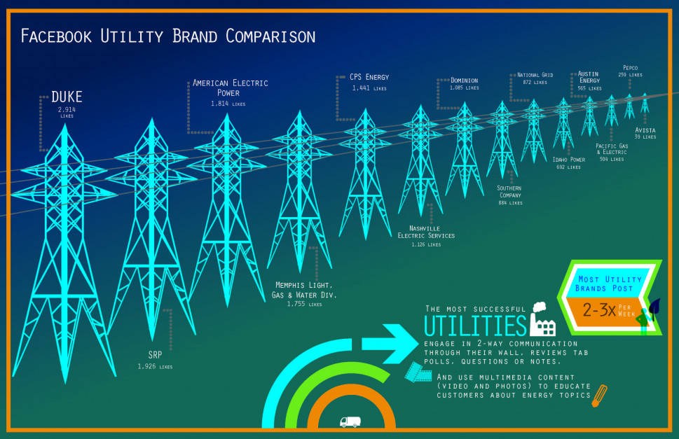 Facebook Utility Brand Comparison Infographic