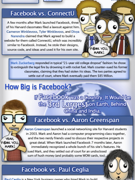 Facebook vs. Everyone Infographic