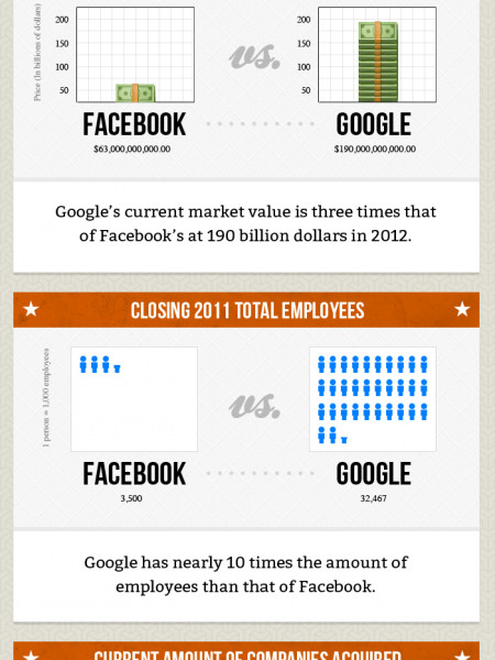 Facebook vs Google Infographic