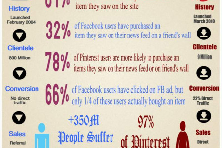 Facebook vs Pinterest Infographic