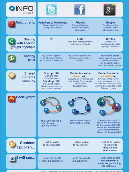 Facebook vs Twitter vs Google+ Infographic