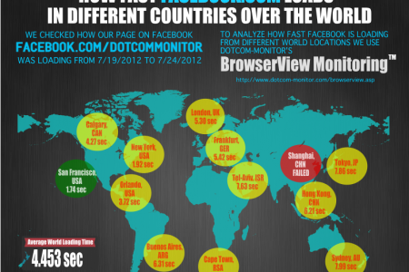 Facebook Website Speed from Around the World Infographic
