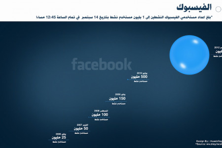 Facebook & the 1 billion users Bubbles [Arabic] Infographic