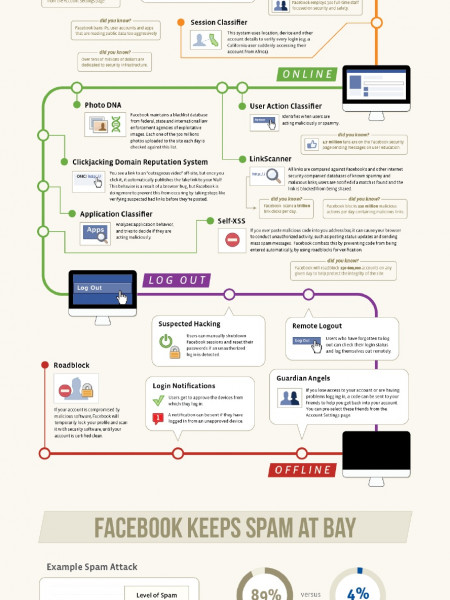 Facebook's 2 New Security Tools: 'Guardian Angels' And App Passwords Infographic