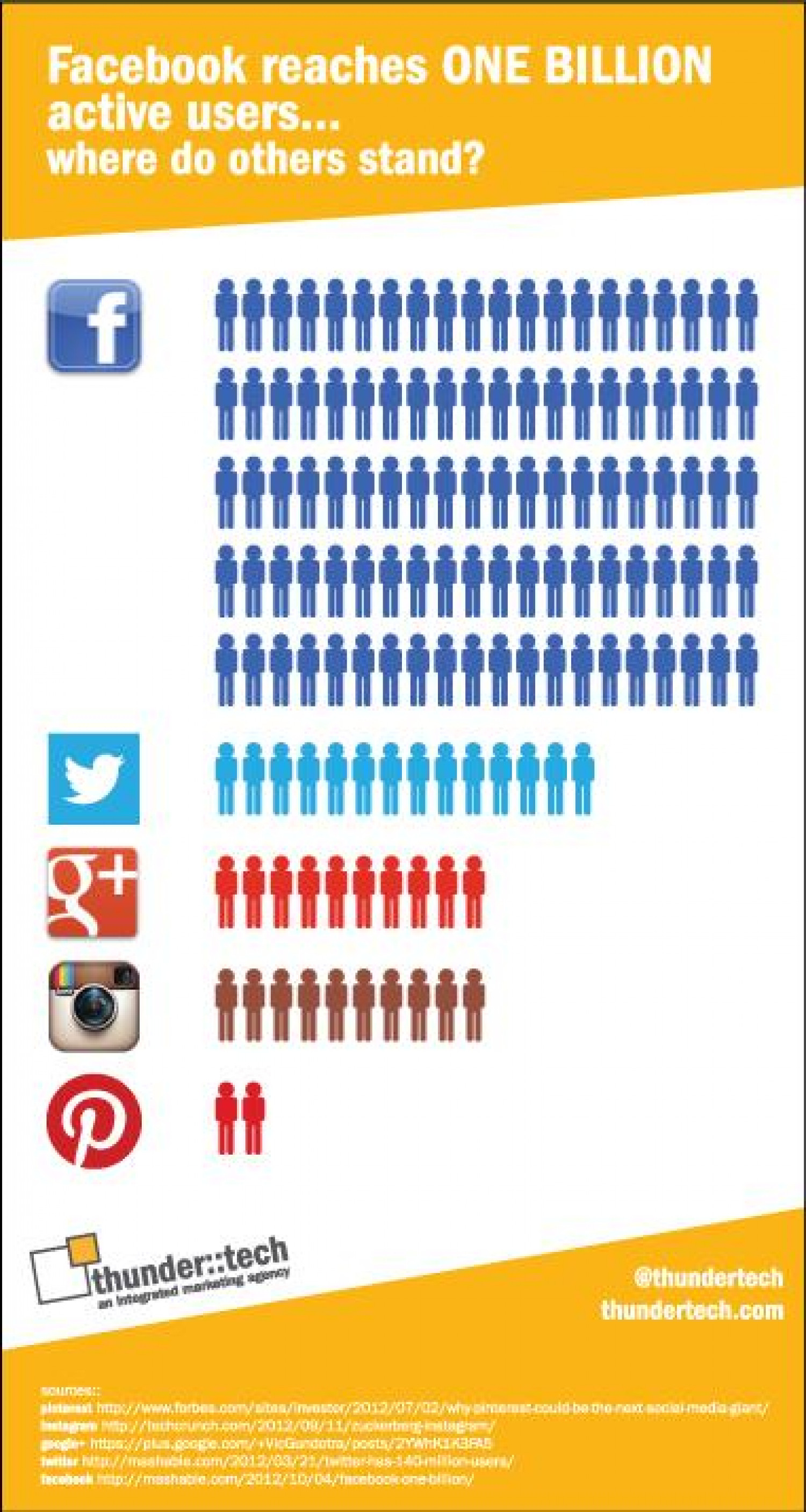 Facebook's Billion Users vs. the Competition Infographic