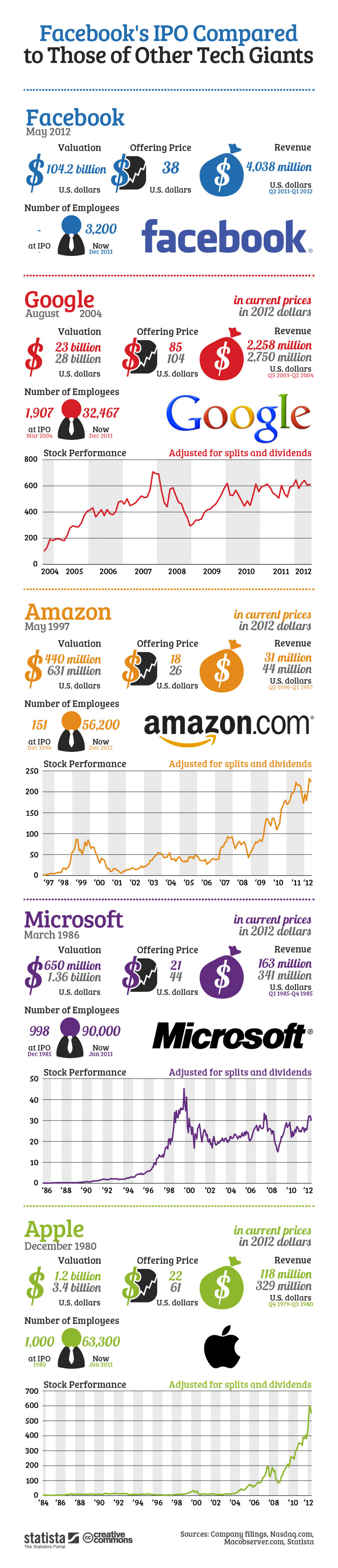 Facebook's IPO Compared Infographic