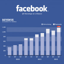 Facebook's Q2 Earings at a Glance Infographic
