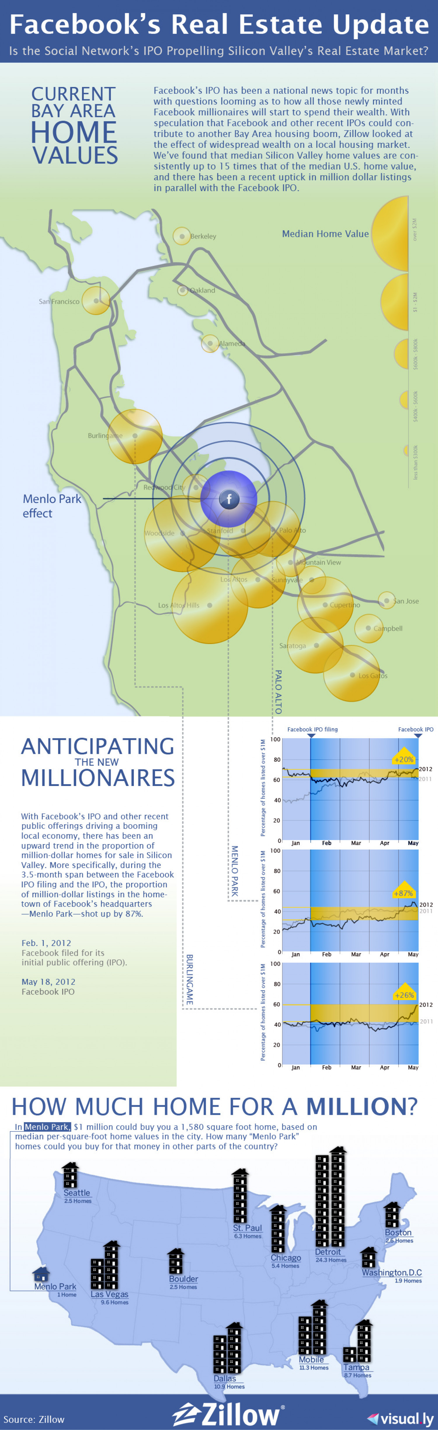 Facebook's Real Estate Update Infographic