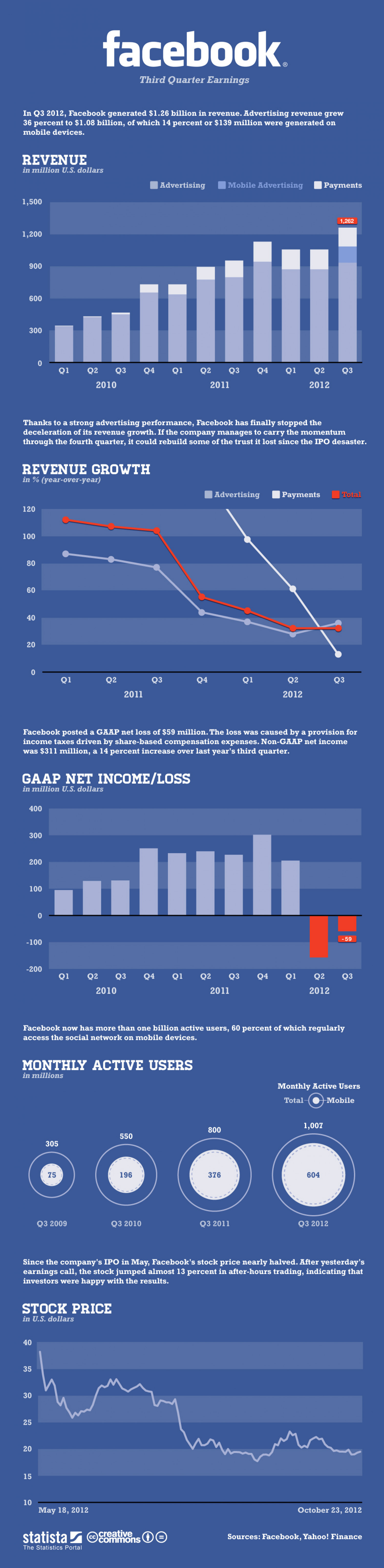 Facebook's Third Quarter Earnings Infographic