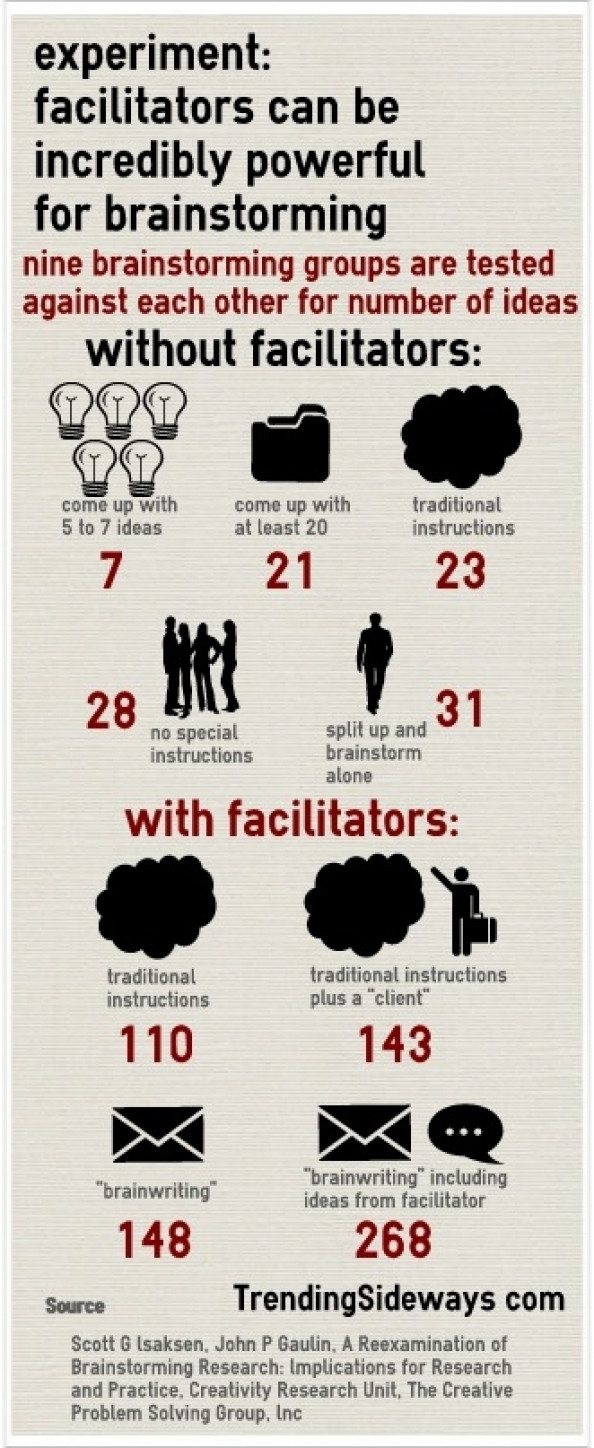 Facilitator&#039;s role in brainstorming Infographic
