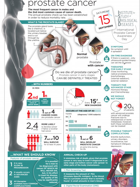 Facing Prostate Cancer Infographic