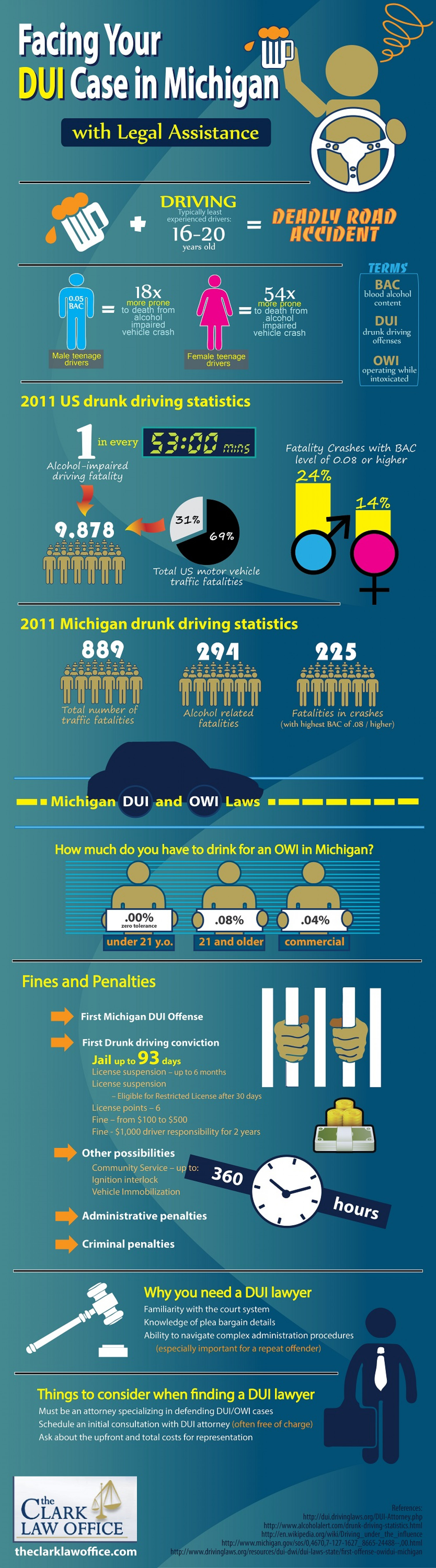 Facing Your DUI Case in Michigan Infographic