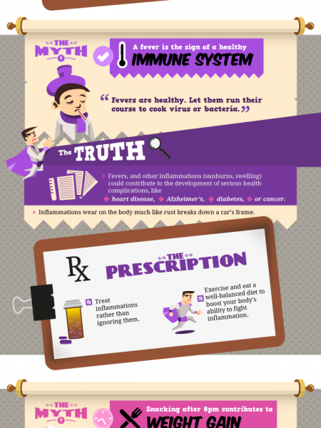 Fact or Myth The Truth Behind Common Health Knowledge  Infographic