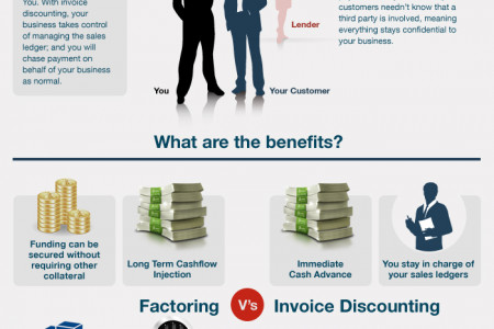 Factoring and Invoice Discounting – Which is right for you? (Visual Guide) Infographic