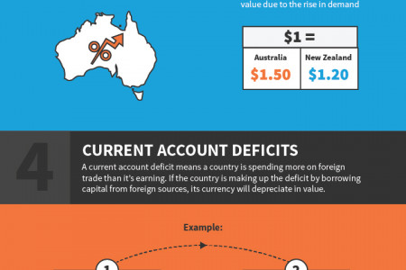 Factors that Influence Exchange Rates Infographic