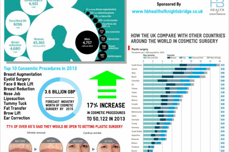 Facts & Figures About Cosmetic Surgery In The UK Infographic