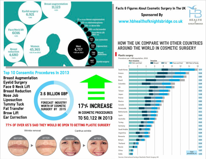Facts & Figures About Cosmetic Surgery In The UK