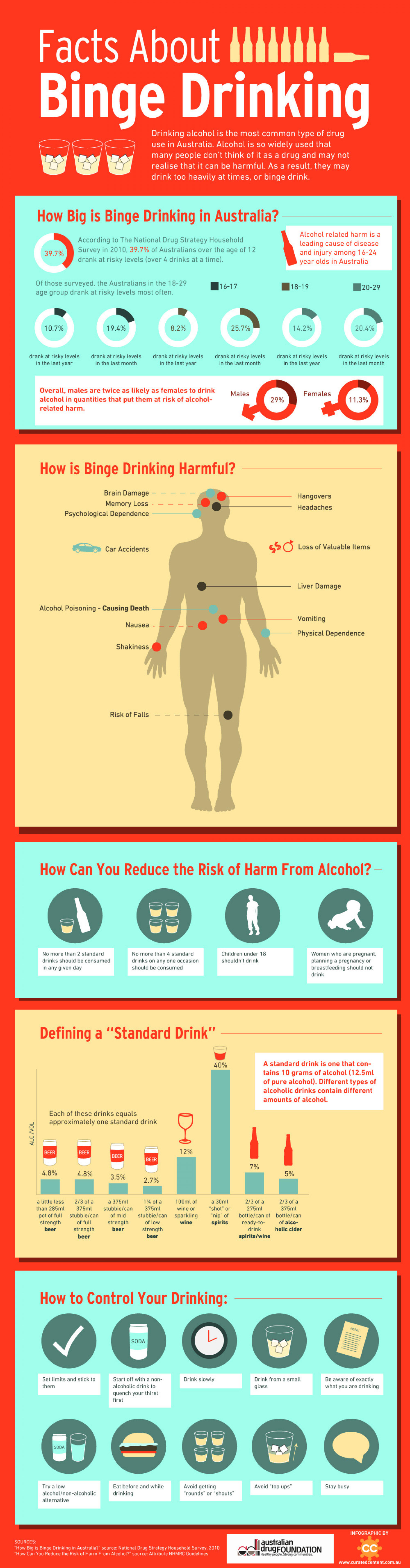Facts about Binge Drinking Infographic