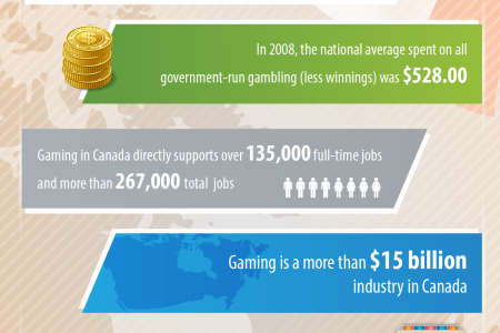 Facts about Canadian Gambling Infographic