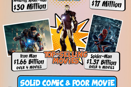 Facts about Comic Books Infographic