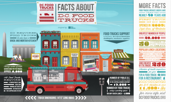 Facts About DC Food Trucks Infographic