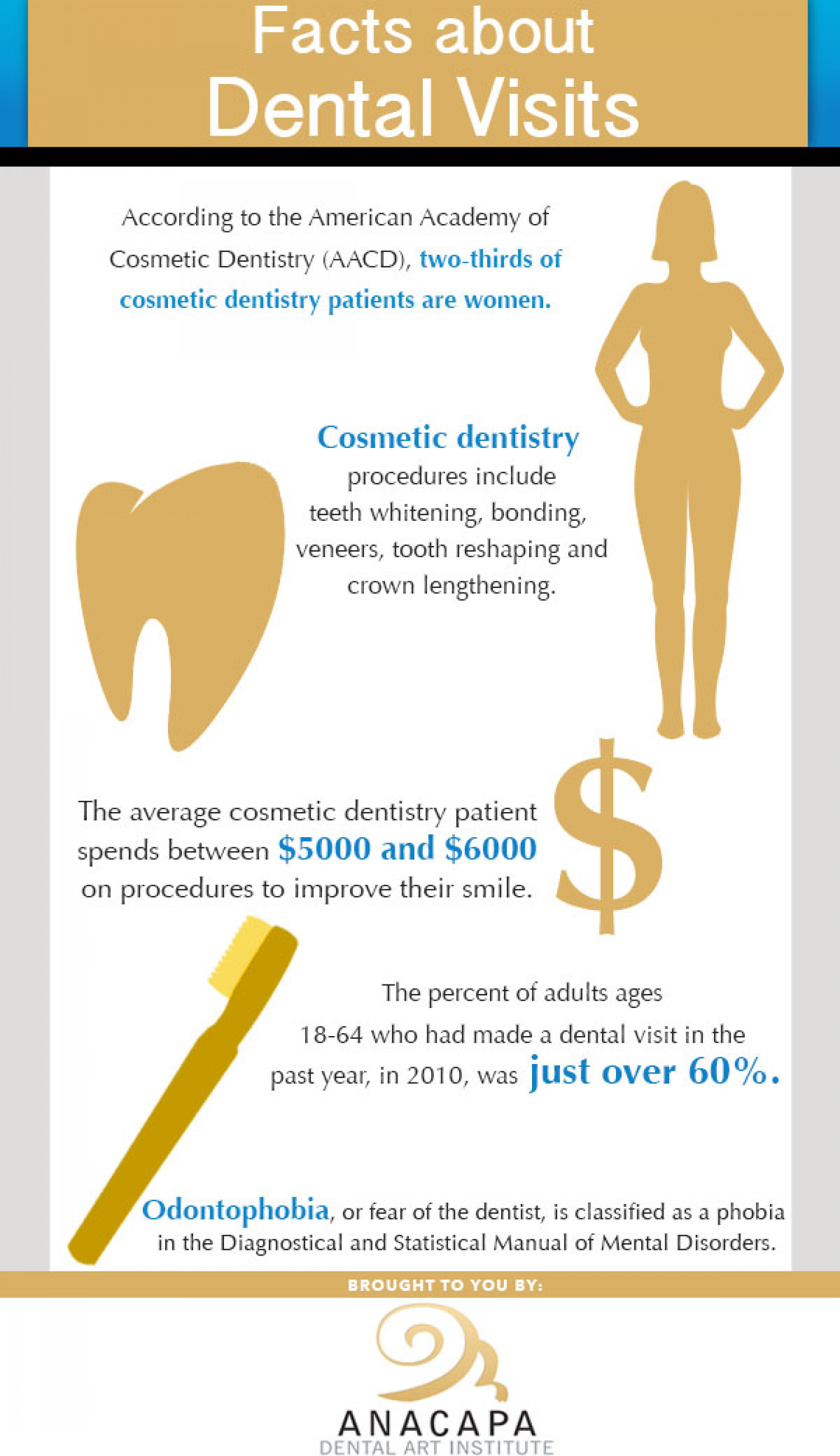 Facts About Dental Visits Infographic