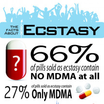 Facts About Ecstasy Use and Abuse Infographic